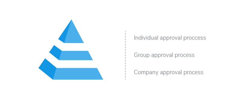 Approval_Process_Piramide-01__1_.jpg